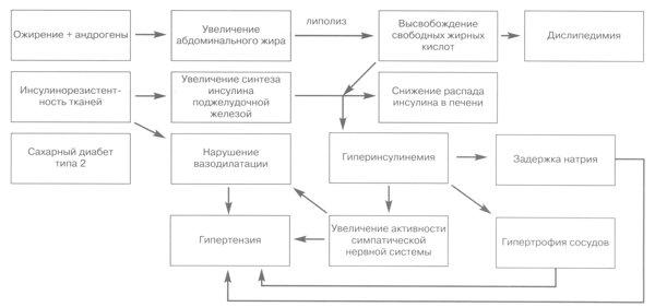 Классификация массы тела у